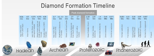 Diamond Formation Timeline