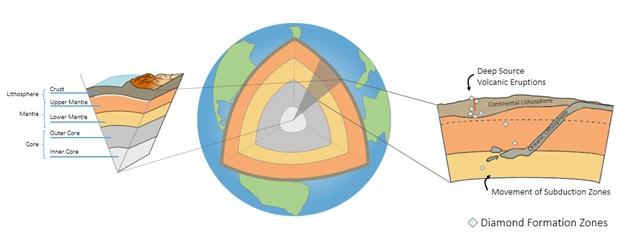 Diamond Formation Zone