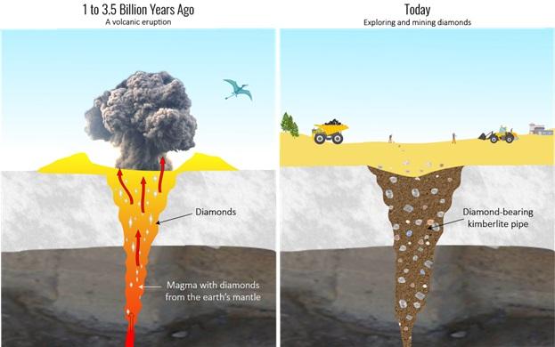Volcanic eruption creates